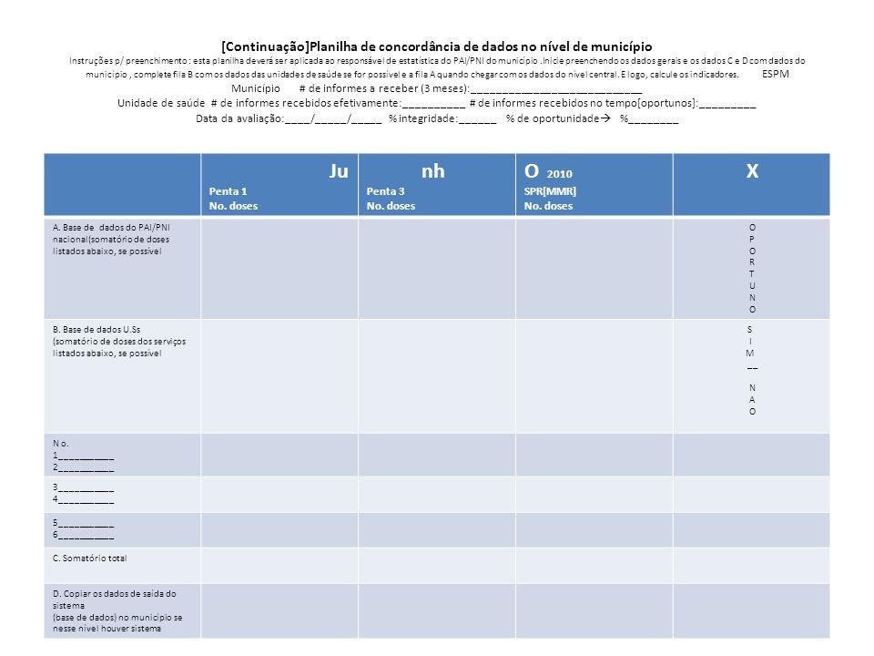 [Continuação]Planilha de concordância de dados no nível de município Instruções p/ preenchimento : esta planilha deverá ser aplicada ao responsável de estatística do PAI/PNI do município .Inicie preenchendo os dados gerais e os dados C e D com dados do município , complete fila B com os dados das unidades de saúde se for possível e a fila A quando chegar com os dados do nível central. E logo, calcule os indicadores. ESPM Município # de informes a receber (3 meses):____________________________ Unidade de saúde # de informes recebidos efetivamente:__________ # de informes recebidos no tempo[oportunos]:_________ Data da avaliação:____/_____/_____ % integridade:______ % de oportunidade %________